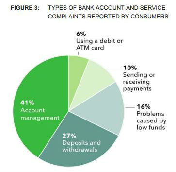 17% of the CFPB's Complaints Relate to Bank Accounts or Services