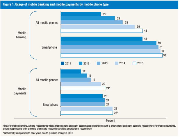 mobile banking usage - fed study 033016