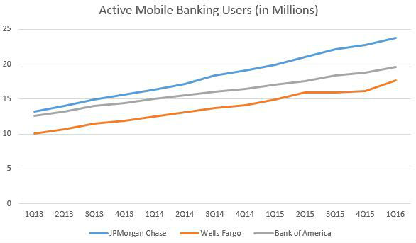 1Q16_chart_activemobileusers